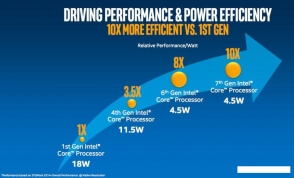 IFA 2016 компания Intel представила новое поколение процессоров Kaby Lake